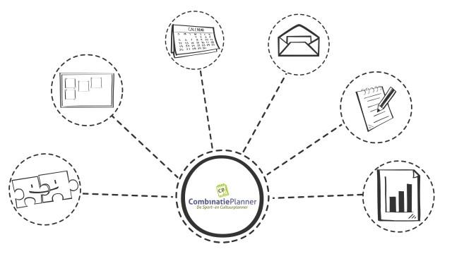 CombinatiePlanner functionaliteiten in een schema