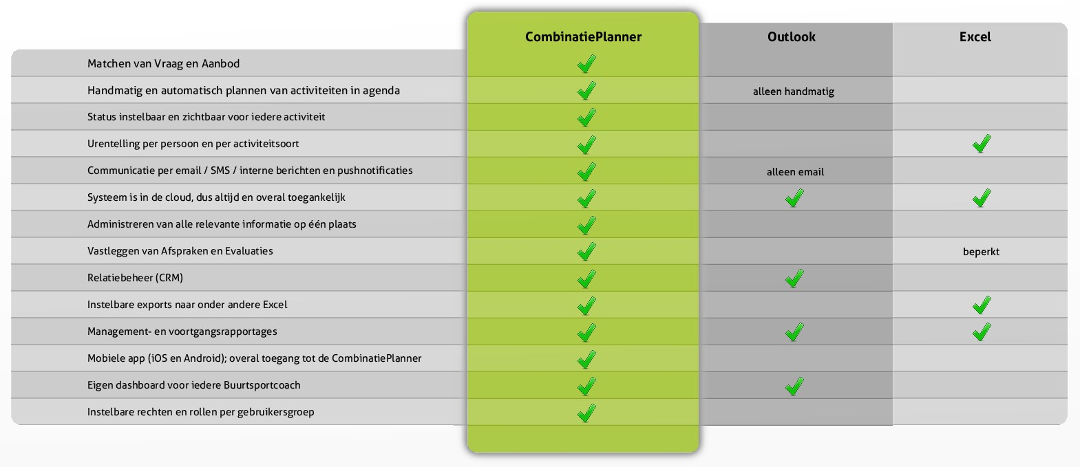 CombinatiePlanner functionaliteiten vergeleken met Outlook en Excel in een tabel